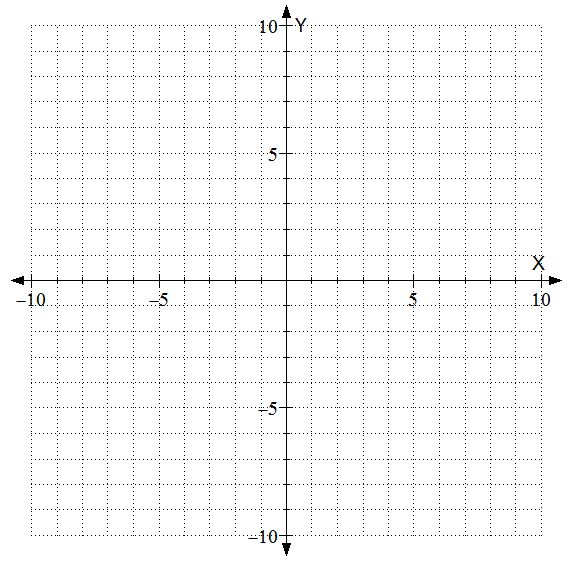 on Blank Positive And Negative Graphs