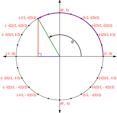 how to teach the unit circle