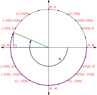 trig circle showing relationship between degrees and radians